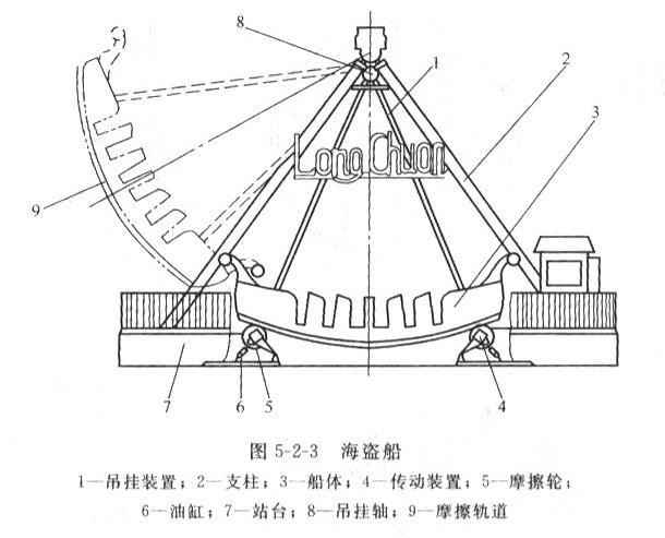 """第一节 常见游乐设施结构及运动形式 游乐设施品种繁多,其结构及运动形式各不相同,本节介绍几种常见的具有代表性的游乐设施的结构及运动形式。 一、自控飞机游艺机 该游艺机(见图5-2-1)由回转和升降两种运动形式。回转运动大都为机械传动(个别也有用液力传动的),传动装置安装在地基上,飞机4个升降几乎都采用液力传动,用支撑油缸3推动回转臂2,使飞机4上升或下降。其升降大都由乘客自己操作,故起名为""""自控飞机""""。  必须具备的安全装置及措施: (1)座舱中设安全带和把手。 (2)回转臂升降限"""