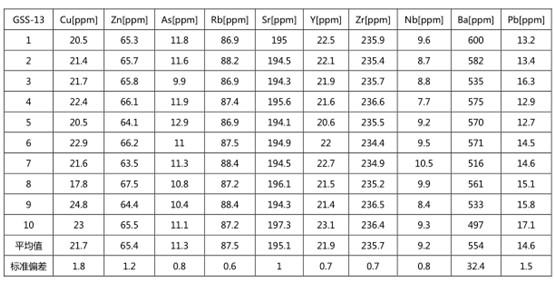 准确度测试选择土壤标样GSS-5,GSS-13在大气条件下测量180s,连续分析10次。精度数据列于下表。
