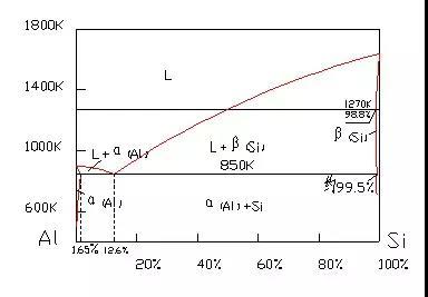 图3-3:Al-Si二元相图