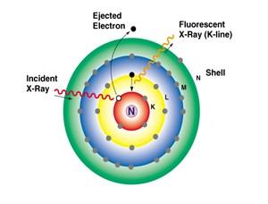 X-射線與物質的交換