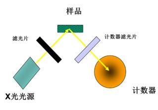 EDXRF熒光光譜儀光源