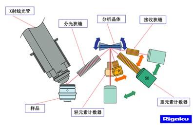 WDXRF一般由光源(X-射線管)